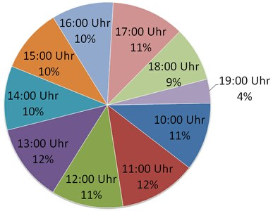 3.1 Wann kommen die meisten Besucher Uhrzeit