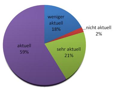 Aktualität Jugendbücher Größe.PNG